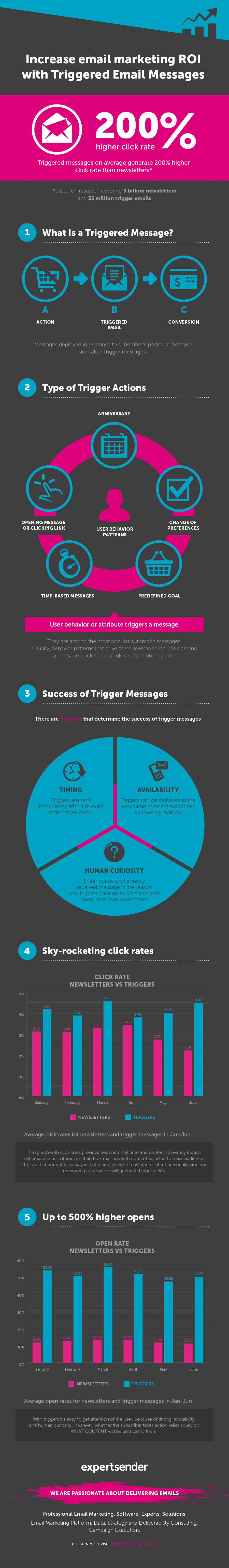 email marketing triggers expertsender
