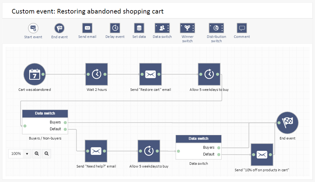 Workflow-example---Restoring-abandoned-shopping-cart