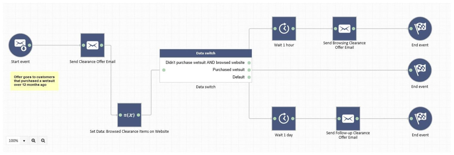 Example: Clearance offer workflow