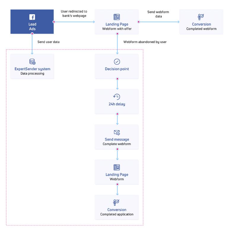 Abandoned webform recovery workflow